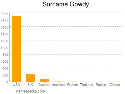 Surname Gowdy