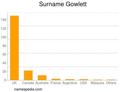 Surname Gowlett