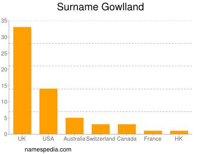Surname Gowlland
