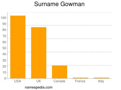 Surname Gowman