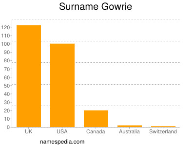 Surname Gowrie