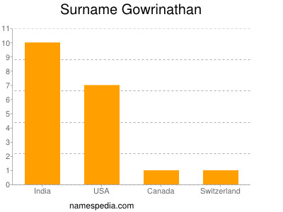 Surname Gowrinathan
