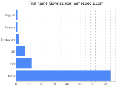 Given name Gowrisankar