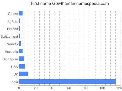 Given name Gowthaman