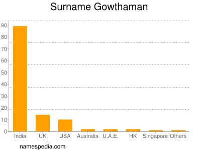 Surname Gowthaman