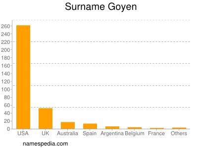 Surname Goyen