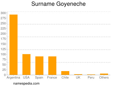 Surname Goyeneche