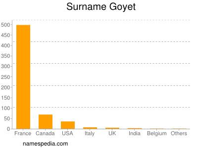 Surname Goyet