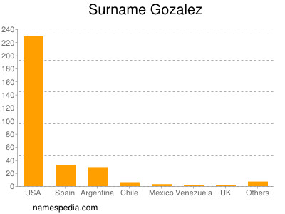 Surname Gozalez