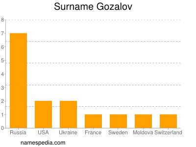Surname Gozalov