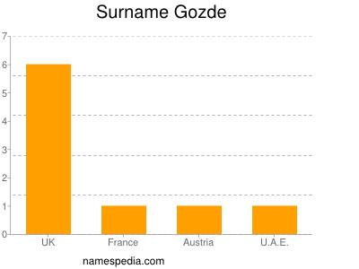 Surname Gozde