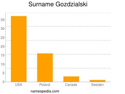 Surname Gozdzialski