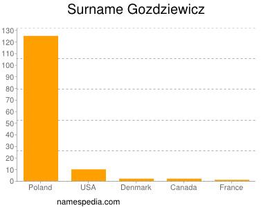 Surname Gozdziewicz