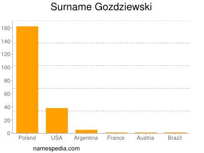 Surname Gozdziewski