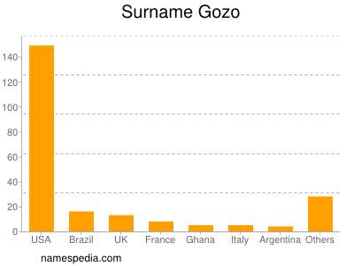 Surname Gozo
