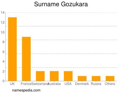 Surname Gozukara