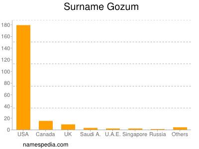 Surname Gozum
