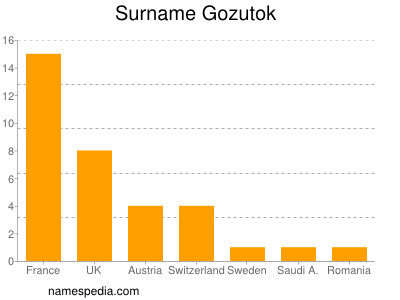 Surname Gozutok