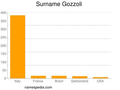 Surname Gozzoli