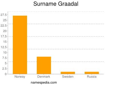 Surname Graadal