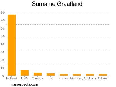 Surname Graafland