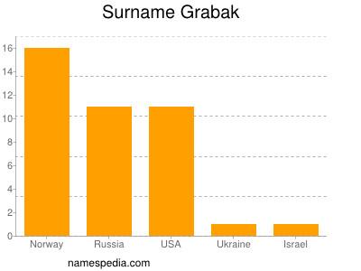 Surname Grabak