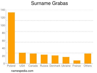 Surname Grabas