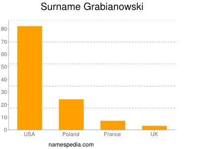 Surname Grabianowski