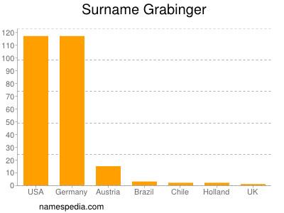 Surname Grabinger