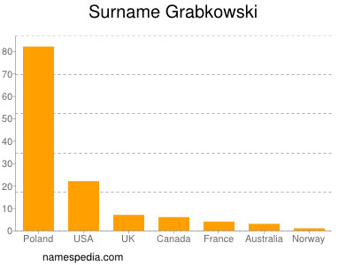 Surname Grabkowski