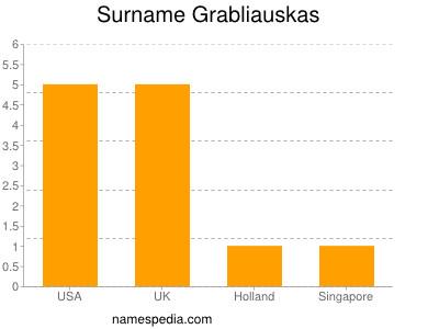 Surname Grabliauskas