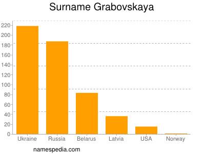 Surname Grabovskaya