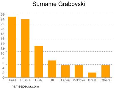 Surname Grabovski