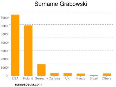 Surname Grabowski