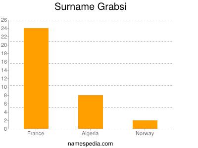 Surname Grabsi