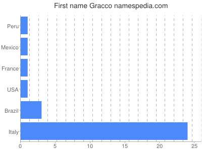 Given name Gracco