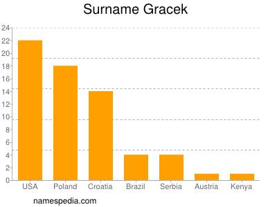 Surname Gracek