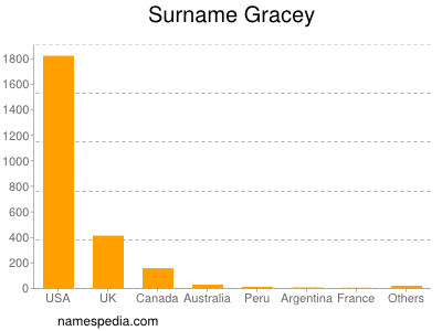 Surname Gracey