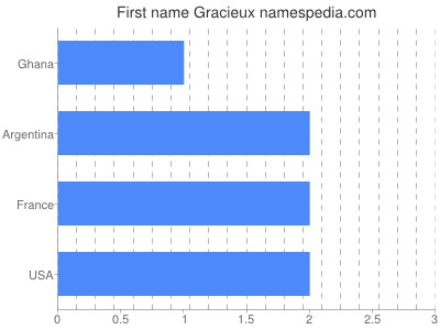 Given name Gracieux