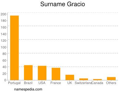 Surname Gracio