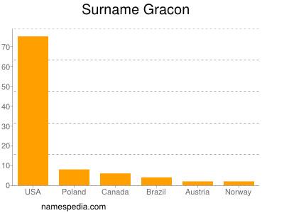 Surname Gracon