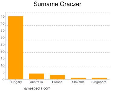 Surname Graczer