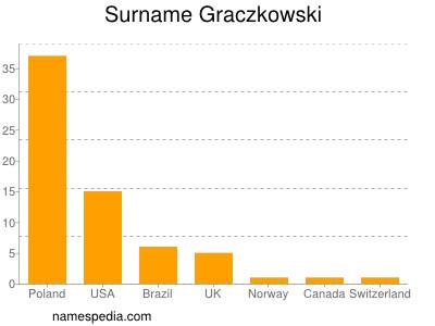 Surname Graczkowski