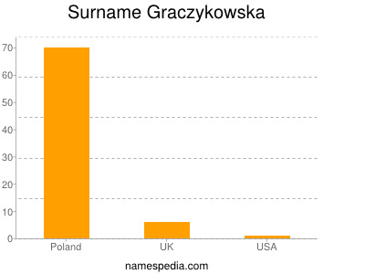 Surname Graczykowska