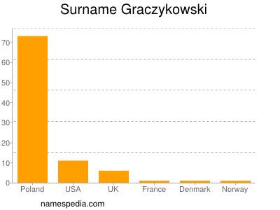 Surname Graczykowski