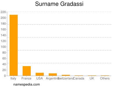 Surname Gradassi