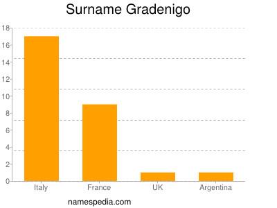 Surname Gradenigo
