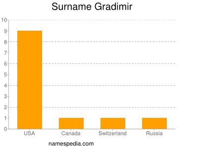 Surname Gradimir