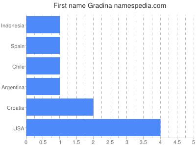 Given name Gradina