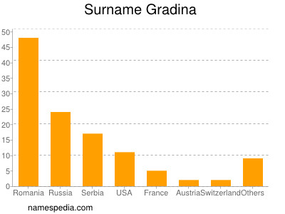 Surname Gradina
